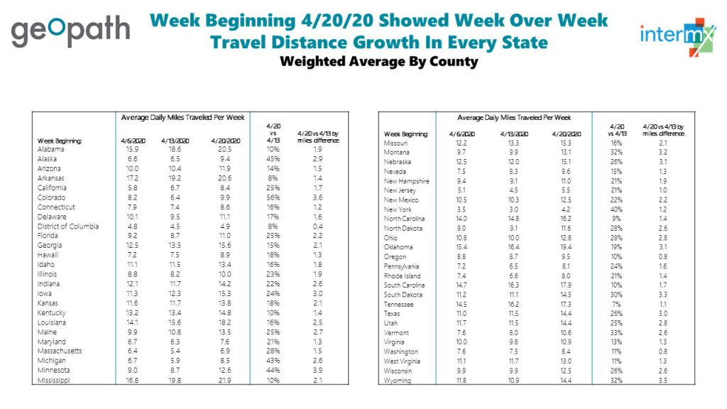 Geopath data shows week over week growth in distance traveled in every US State <br/> <span style='color:#000000;font-size: 18px;'>A message from Geopath</span>